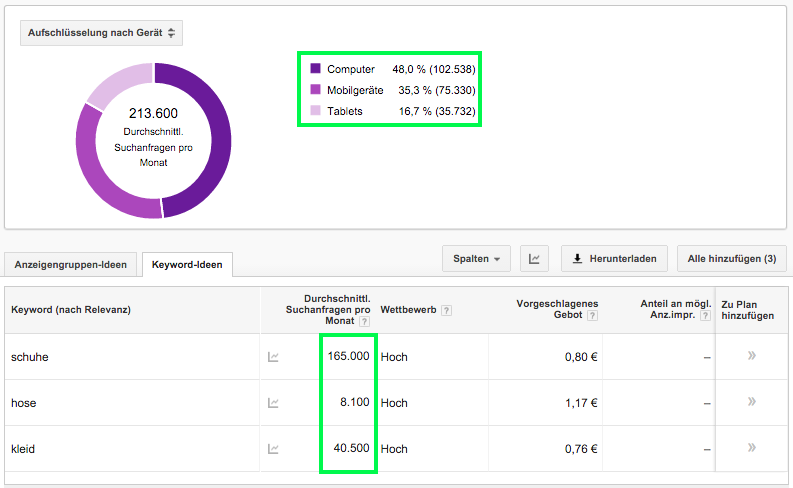 Keyword Planer Datenaggregation