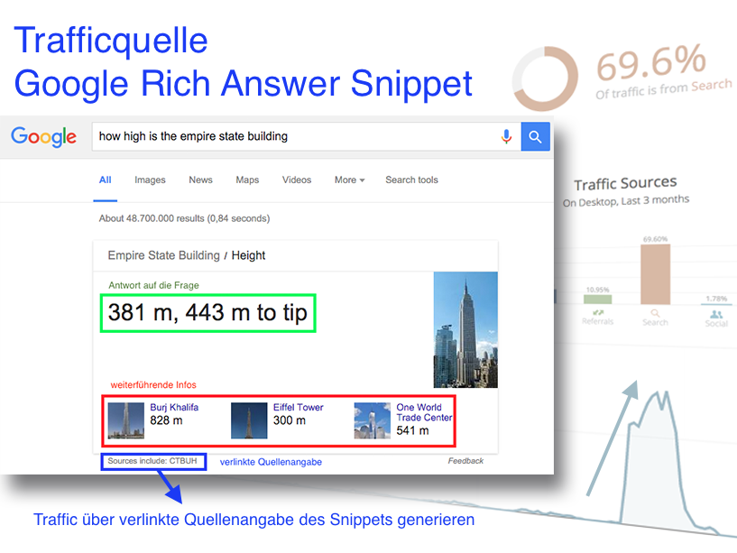 Google Rich Answer Snippet als Trafficquelle Teaser
