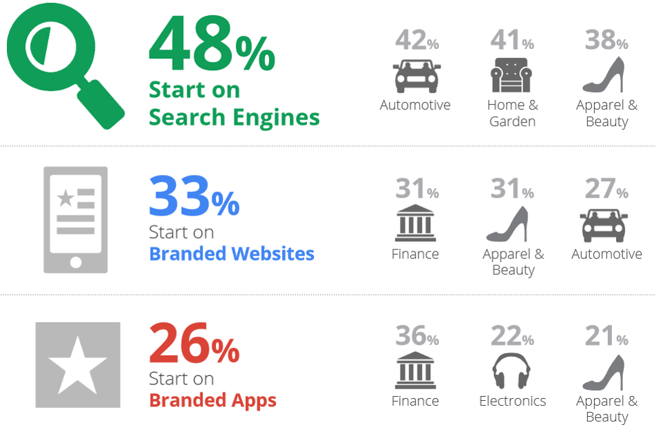 Think with Google: Relevanz branded Apps & Mobile Search