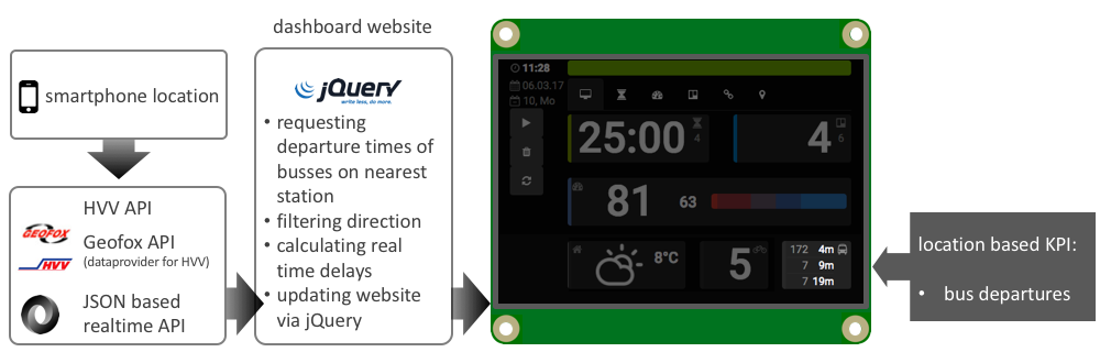 Raspberry Pi Productivity Dashboard - Jean-Luc Winkler